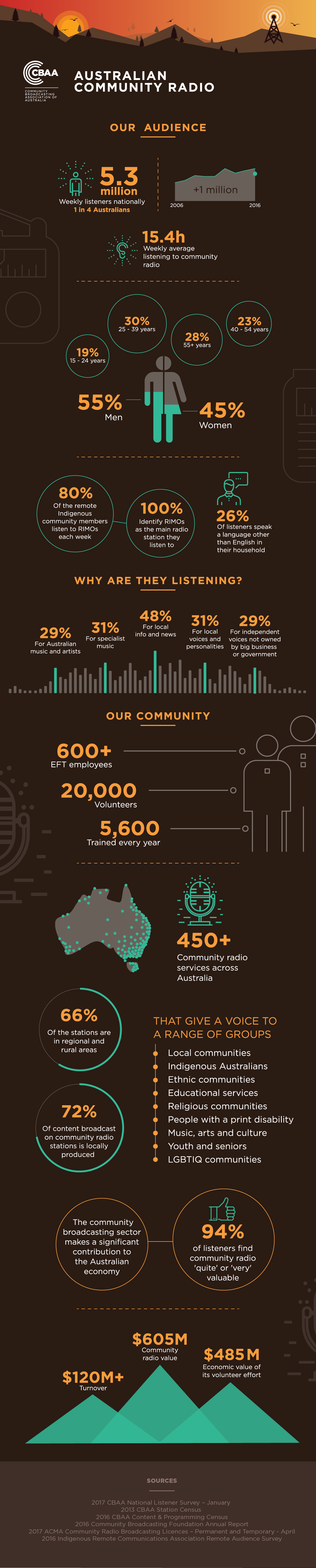 Community Radio Infographic