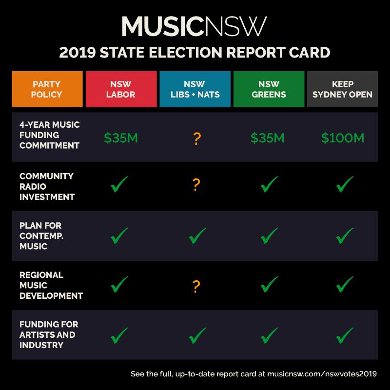 Music NSW voting graphic