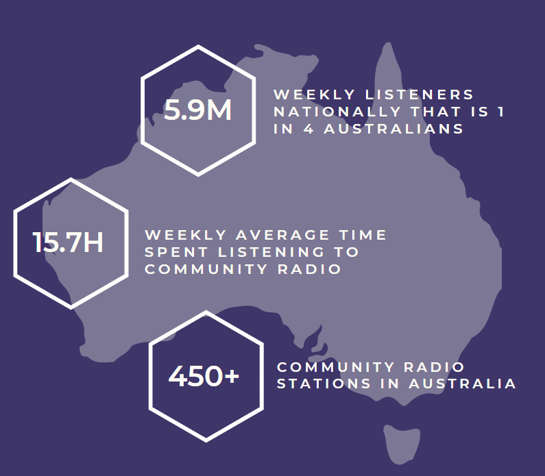 National Listener Survey Infographic