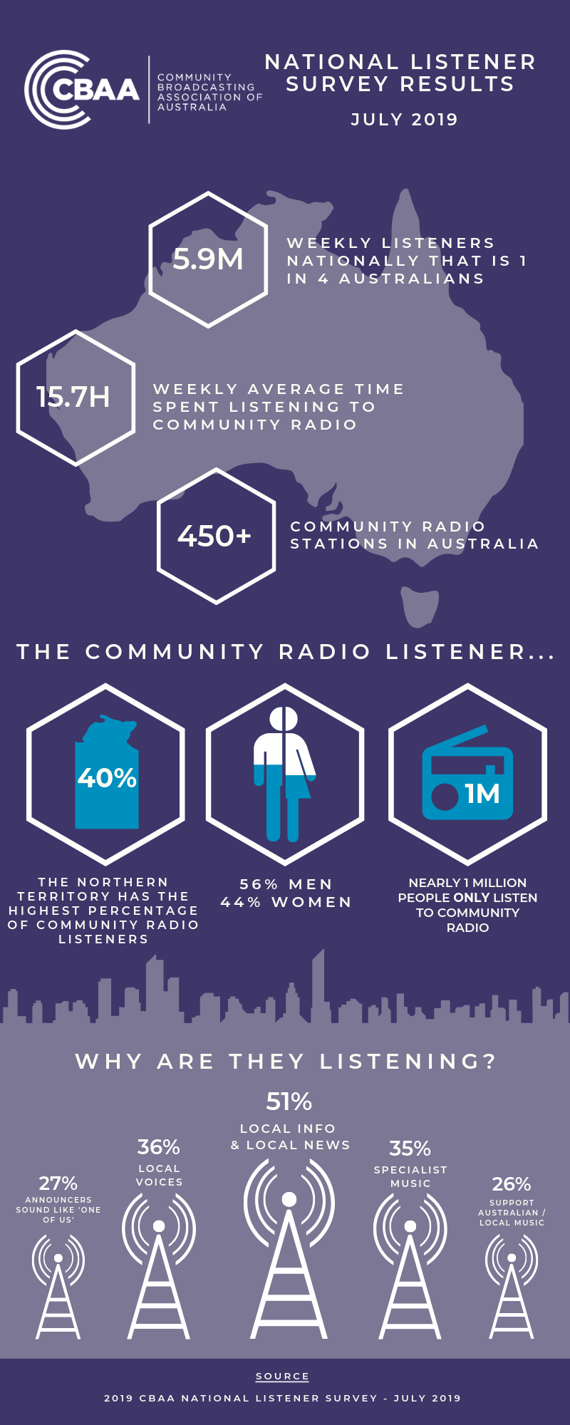 National Listener Survey July 2019 Infographic