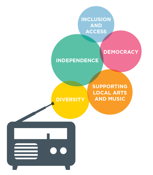 Community radio values