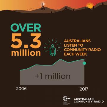 National Listener Survey July 2017 Figure